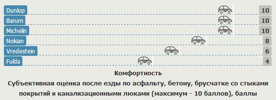 Тестирование покрышек для легковых авто: Комфортность Barum Bravuris 2, Dunlop SP Sport 01A, Fulda SportControl 225/45 R17 Gute Fahrt 2012