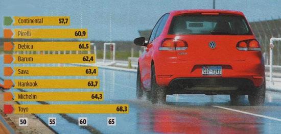 Тест драйв колеса для легковых авто: Торможение на мокром асфальте Michelin Energy Saver, Pirelli Cinturato P7, Sava Intensa HP, Toyo Proxes CF1 205/55/16 Motor 2012