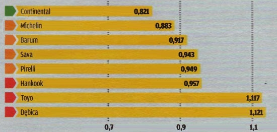 Испытание резины для легковых авто: Экономичность Barum Bravuris 2, Continental ContiPremiumContact 5, Debica Presto, Hankook Ventus Prime 2 K115 205/55/16 Motor 2012