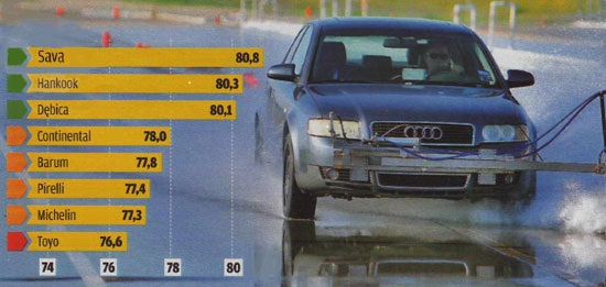 Сравнительные характеристики покрышек для летней погоды: Устойчивость к продольному аквапланированию Michelin Energy Saver, Pirelli Cinturato P7, Sava Intensa HP, Toyo Proxes CF1 205/55/16 Motor 2012