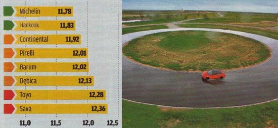 Характеристики колеса для лета: Поперечное сцепление на мокром асфальте Barum Bravuris 2, Continental ContiPremiumContact 5, Debica Presto, Hankook Ventus Prime 2 K115 205/55/16 Motor 2012
