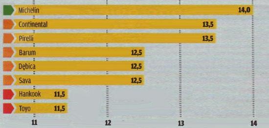 Сравнительный тест шин для летнего сезона: Управляемость на сухом асфальте Michelin Energy Saver, Pirelli Cinturato P7, Sava Intensa HP, Toyo Proxes CF1 205/55/16 Motor 2012