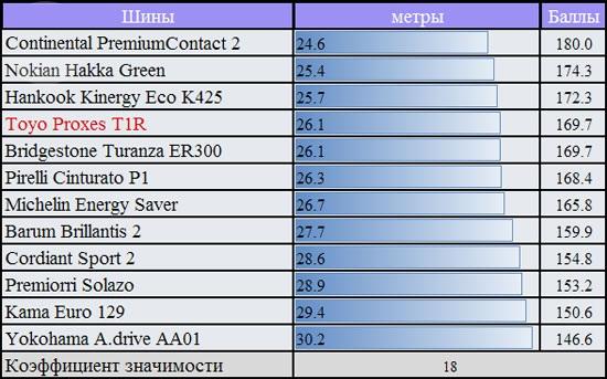 Тест покрышки для летнего сезона: Тормозной путь на мокрой поверхности Pirelli Cinturato P1, Premiorri Solazo, Toyo Proxes T1R, Yokohama A.Drive AA01, Кама Евро 129 185/60 R14 За рулем 2012