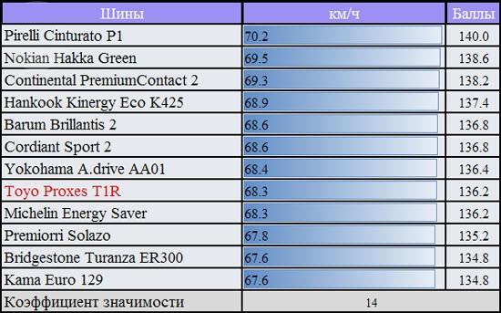 Тесты шин для легковых авто: Скорость переставки на сухой поверхности Cordiant Sport 2, Hankook Kinergy Eco K425, Michelin Energy Saver, Nokian Hakka Green 185/60/14 За рулем 2012
