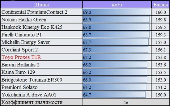 Сравнительный тест автошин для летней погоды: Скорость переставки на мокрой поверхности Pirelli Cinturato P1, Premiorri Solazo, Toyo Proxes T1R, Yokohama A.Drive AA01, Кама Евро 129 185/60 R14 За рулем 2012