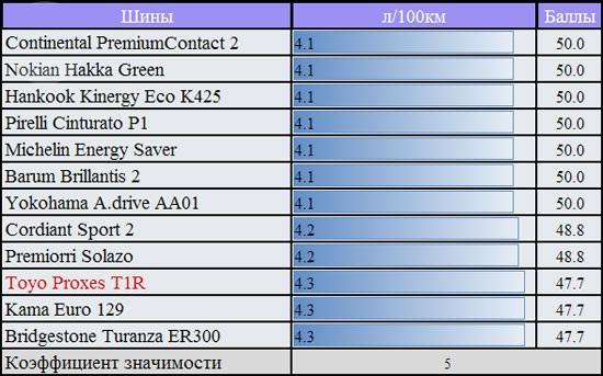 Сравнительные характеристики шины для лета: Расход топлива на V передаче при 60 км/ч Cordiant Sport 2, Hankook Kinergy Eco K425, Michelin Energy Saver, Nokian Hakka Green 185/60/14 За рулем 2012
