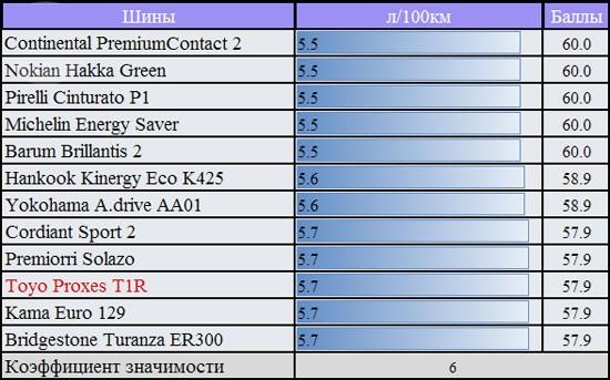 Тест драйв резины для летнего сезона: Расход топлива на V передаче при 90 км/ч Barum Brillantis 2, Bridgestone Turanza ER300, Continental ContiPremiumContact 2 185/60 R14 За рулем 2012