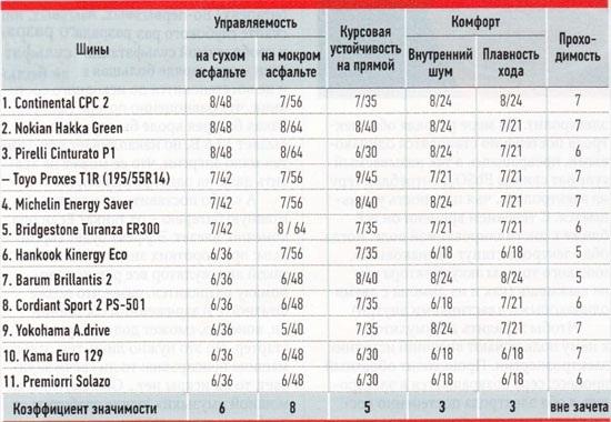 Обзор колеса для летней погоды: оценка курсовой устойчивости шумности Barum Brillantis 2, Bridgestone Turanza ER300, Continental ContiPremiumContact 2 185/60 R14 За рулем 2012