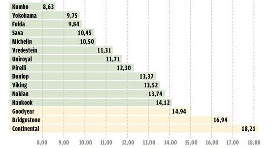 Тест драйв шин для летних условий: Цена/ходимость Uniroyal Rain Expert, Viking Protech II, Vredestein Sportrac 5, Yokohama C.Drive 2 AC02 195/65/15 Авто Билд 2013