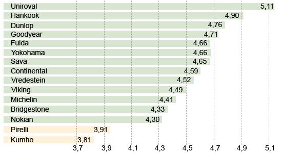 Обзор колеса для лета: Поперечное аквапланирование Uniroyal Rain Expert, Viking Protech II, Vredestein Sportrac 5, Yokohama C.Drive 2 AC02 195/65/15 Авто Билд 2013