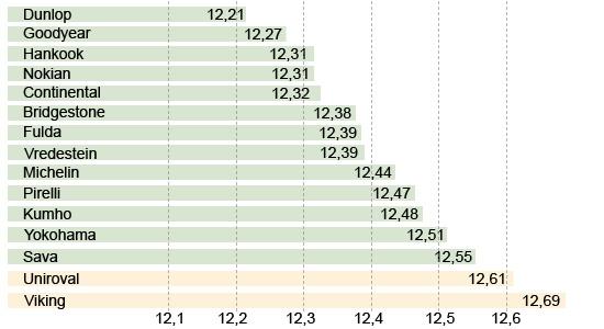 Тестирование покрышек для летних условий: Прохождение кругового трека Fulda EcoControl HP, Goodyear EfficientGrip Performance, Hankook Kinergy Eco K425, Kumho Solus KH17 195/65/15 Auto Bild 2013