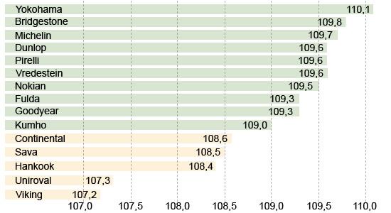 Сравнительный тест покрышки для лета: Управляемость на сухой дороге Fulda EcoControl HP, Goodyear EfficientGrip Performance, Hankook Kinergy Eco K425, Kumho Solus KH17 195/65/15 Auto Bild 2013