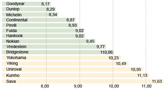 Сравнение шины для легковых авто: Сопротивление качению Uniroyal Rain Expert, Viking Protech II, Vredestein Sportrac 5, Yokohama C.Drive 2 AC02 195/65/15 Авто Билд 2013