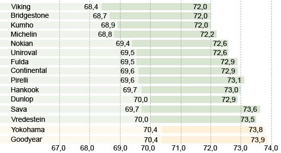 Сравнительные характеристики колеса для лета: Уровень шумности Michelin Energy Saver Plus, Nokian Line, Pirelli Cinturato P1, Sava Intensa HP 195/65 R15 Авто Билд 2013