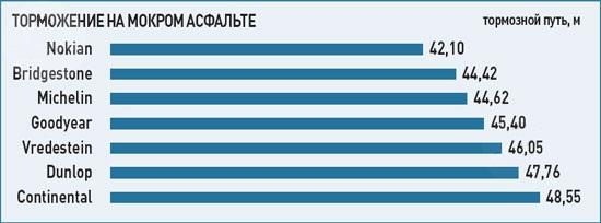 Характеристики резины для легковых авто: Торможение на мокром асфальте Goodyear OptiGrip, Michelin Primacy HP, Nokian Hakka Blue, Vredestein Sportrac 3 205/55/16 Авто Билд 2012