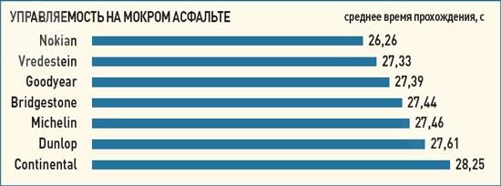 Сравнительные характеристики колеса для лета: Управляемость на мокрой дороге Goodyear OptiGrip, Michelin Primacy HP, Nokian Hakka Blue, Vredestein Sportrac 3 205/55/16 Авто Билд 2012