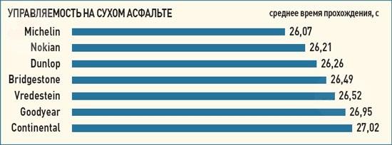 Тест покрышек для летней погоды: Управляемость на сухом покрытии Goodyear OptiGrip, Michelin Primacy HP, Nokian Hakka Blue, Vredestein Sportrac 3 205/55/16 Авто Билд 2012