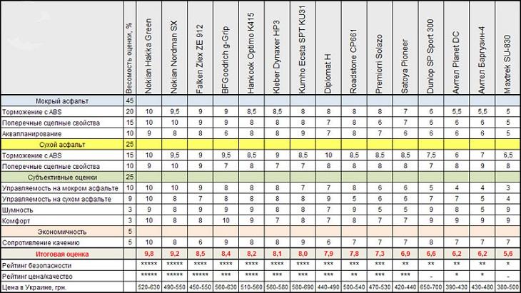 Сравнительный тест шин для летнего сезона: итоговые результаты тестирования Kumho Ecsta Spt KU31, MaxTrek SU830, Nokian Hakka Green, Nokian Nordman SX 185/60 R14 Автоцентр 2012
