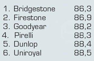 Сравнительные характеристики шины для лета: Управляемость на мокрой дороге Continental ContiSportContact 5, Dunlop SP Sport MAXX TT, Hankook Ventus S1 Evo2 K117 195/65/15 Авто Мотор Спорт