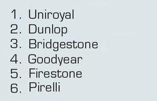 Тест покрышки для летней погоды: Устойчивость к продольному аквапланированию Continental ContiSportContact 5, Dunlop SP Sport MAXX TT, Hankook Ventus S1 Evo2 K117 195/65/15 Авто Мотор Спорт