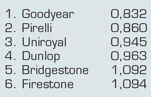 Тесты шин для летних условий: Экономичность Continental ContiSportContact 5, Dunlop SP Sport MAXX TT, Hankook Ventus S1 Evo2 K117 195/65/15 Авто Мотор Спорт
