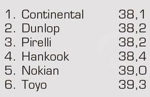 Сравнительные характеристики шин для лета: Торможение на сухой дороге Continental ContiSportContact 5, Dunlop SP Sport MAXX TT, Hankook Ventus S1 Evo2 K117 245/45 R18 Авто Мотор Спорт 2012