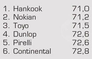 Тесты резины для летних условий: Шумность Continental ContiSportContact 5, Dunlop SP Sport MAXX TT, Hankook Ventus S1 Evo2 K117 245/45 R18 Авто Мотор Спорт 2012