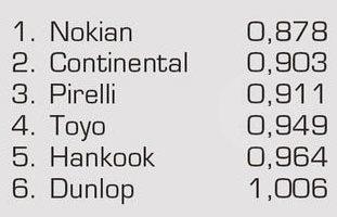 Тестирование покрышки для лета: Экономичность Nokian Z G2, Pirelli PZero, Toyo Proxes T1 Sport 245/45/18 Auto Motor und Sport 2012