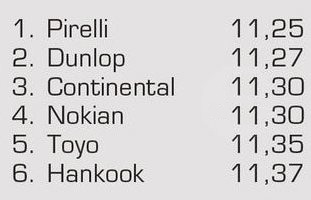 Тесты покрышек для летних условий: Поперечное сцепление на мокром асфальте Continental ContiSportContact 5, Dunlop SP Sport MAXX TT, Hankook Ventus S1 Evo2 K117 245/45 R18 Авто Мотор Спорт 2012