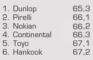Тест драйв покрышек для летнего сезона: Управляемость на мокром асфальте Nokian Z G2, Pirelli PZero, Toyo Proxes T1 Sport 245/45/18 Auto Motor und Sport 2012