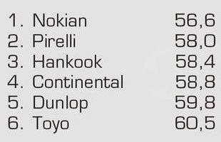Сравнительный тест колеса для летних условий: Торможение на мокром асфальте Nokian Z G2, Pirelli PZero, Toyo Proxes T1 Sport 245/45/18 Auto Motor und Sport 2012