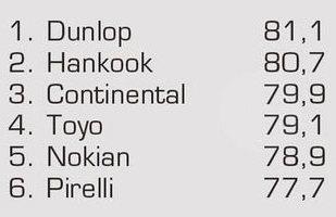 Обзор шины для легковых авто: Устойчивость к продольному аквапланированию Nokian Z G2, Pirelli PZero, Toyo Proxes T1 Sport 245/45/18 Auto Motor und Sport 2012