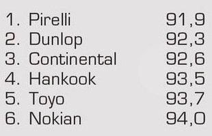 Тест автошин для летней погоды: Управляемость на сухой трассе Continental ContiSportContact 5, Dunlop SP Sport MAXX TT, Hankook Ventus S1 Evo2 K117 245/45 R18 Авто Мотор Спорт 2012