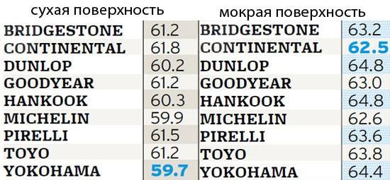 Сравнительный тест автошин для летних условий: Управляемость Hankook Ventus RS3 Z222, Michelin Pilot Super Sport, Pirelli Pzero 225/45/17 Car and Driver 2012