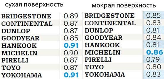 Сравнение шин для летней погоды: Поперечное сцепление Bridgestone Potenza S-04 Pole Position, Continental ExtremeContact DW 225/45/17 Car and Driver 2012