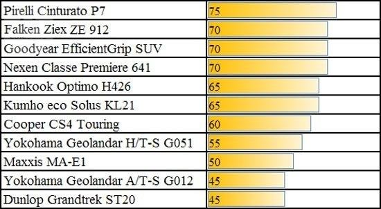 Тест покрышек: Прохождение поворотов на мокрой поверхности Cooper CS4 Touring, Dunlop GrandTrek ST20, Falken Ziex ZE-912, Goodyear EfficientGrip SUV 225/60 R17 Choice