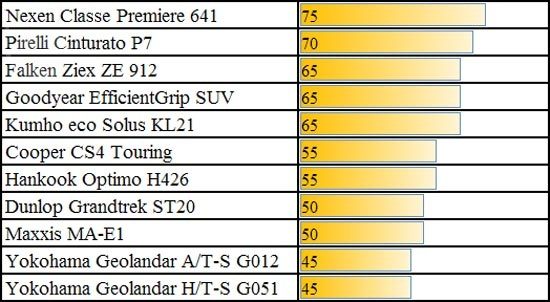 Тесты шины: Торможение на мокрой поверхности Pirelli Cinturato P7, Yokohama Geolandar A/T-S G012, Yokohama Geolandar H/T-S G051 225/60 R17 журнал Choice