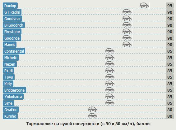 Тесты шин для летних условий: Торможение на сухой поверхности Bridgestone Turanza ER30, Dunlop SP Sport 300E, Goodride SP06, Goodyear Eagle NCT 5 215/60 R16 Choice 2012