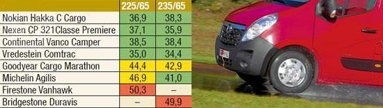 Испытание шин: Торможение на мокром асфальте Michelin Agilis, Nexen Classe Premiere CP 321, Nokian Hakka C Cargo, Vredestein Comtrac 235/65 R16С Promobil 2012