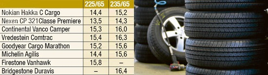 Тесты покрышки: Вес Michelin Agilis, Nexen Classe Premiere CP 321, Nokian Hakka C Cargo, Vredestein Comtrac 235/65 R16С Promobil 2012