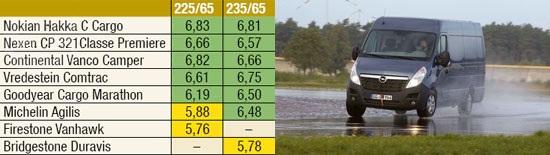 Обзор резины: Боковой увод на мокром асфальте Bridgestone Duravis R630, Continental VancoCamper, Firestone VanHawk, Goodyear Cargo Marathon 225/65 R16С Promobil 2012