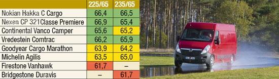 Характеристики автошин: Управляемость на мокрой поверхности Michelin Agilis, Nexen Classe Premiere CP 321, Nokian Hakka C Cargo, Vredestein Comtrac 235/65 R16С Promobil 2012