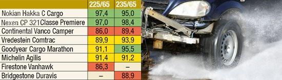 Тест колеса: Устойчивость к продольному аквапланированию Michelin Agilis, Nexen Classe Premiere CP 321, Nokian Hakka C Cargo, Vredestein Comtrac 235/65 R16С Promobil 2012