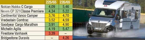 Тест драйв покрышки: Устойчивость к поперечному аквапланированию Bridgestone Duravis R630, Continental VancoCamper, Firestone VanHawk, Goodyear Cargo Marathon 225/65 R16С Promobil 2012