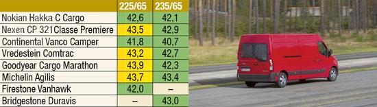 Сравнение покрышек: Торможение на сухом покрытии Bridgestone Duravis R630, Continental VancoCamper, Firestone VanHawk, Goodyear Cargo Marathon 225/65 R16С Promobil 2012