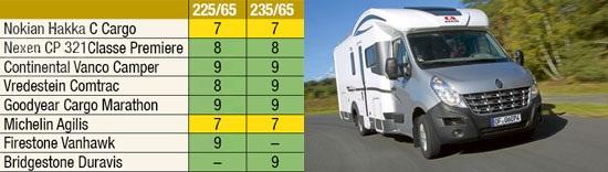 Сравнительный тест шины: Управляемость на сухой поверхности Bridgestone Duravis R630, Continental VancoCamper, Firestone VanHawk, Goodyear Cargo Marathon 225/65 R16С Promobil 2012