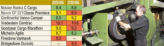 Обзор шин: Экономичность Bridgestone Duravis R630, Continental VancoCamper, Firestone VanHawk, Goodyear Cargo Marathon 225/65 R16С Promobil 2012