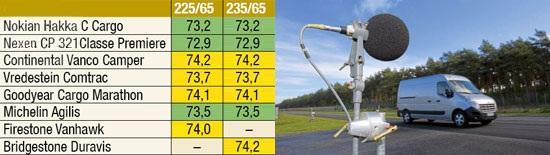 Сравнительные характеристики резины: Уровень шума Michelin Agilis, Nexen Classe Premiere CP 321, Nokian Hakka C Cargo, Vredestein Comtrac 235/65 R16С Promobil 2012