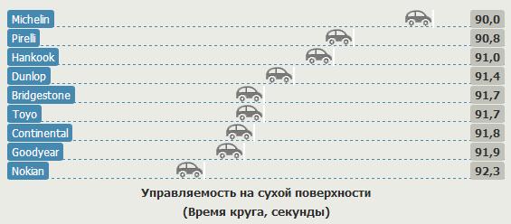 Тест драйв шины для летнего сезона: Управляемость на сухом асфальте Nokian Z G2, Pirelli PZero, Toyo Proxes T1 Sport 235/35 R19 Sport Auto 2012