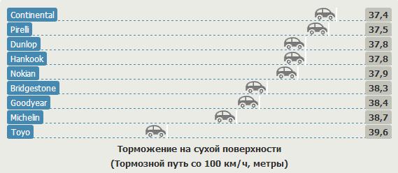 Сравнительный тест покрышек для летних условий: Торможение на сухом покрытии Bridgestone Potenza S001, Continental ContiSportContact 5P, Dunlop SP Sport MAXX GT 235/35/19 Sport Auto 2012